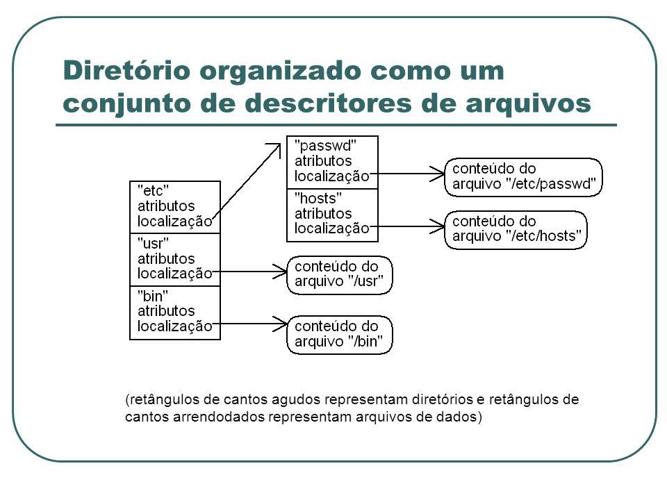 Diretório organizado como um conjunto de descritores de arquivos