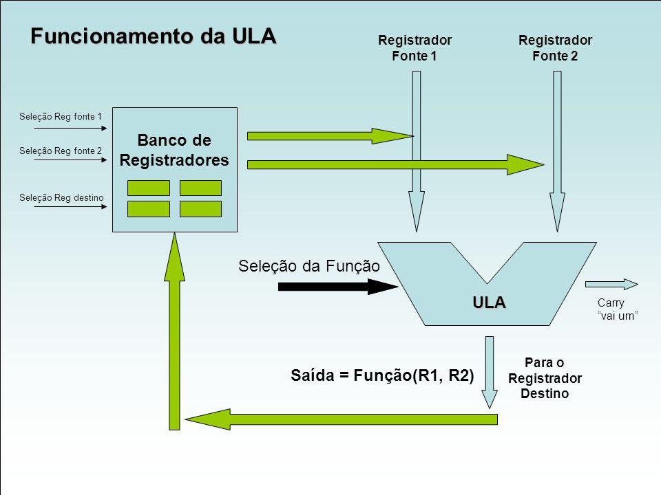 Funcionamento da ULA Banco de Registradores Seleção da Função ULA