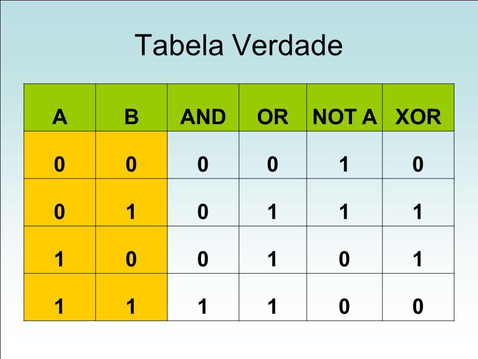 Tabela Verdade A B AND OR NOT A XOR 1