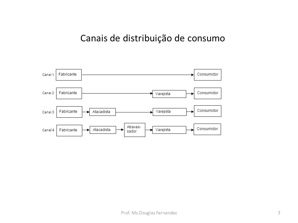 Canais de distribuição de consumo