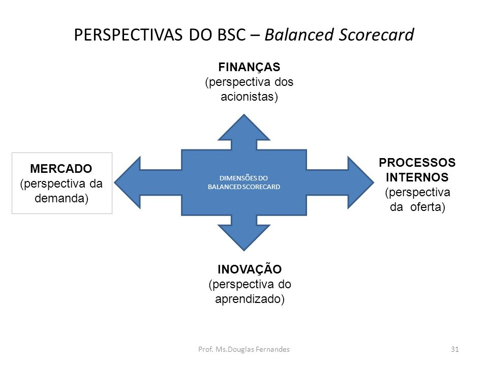 PERSPECTIVAS DO BSC – Balanced Scorecard