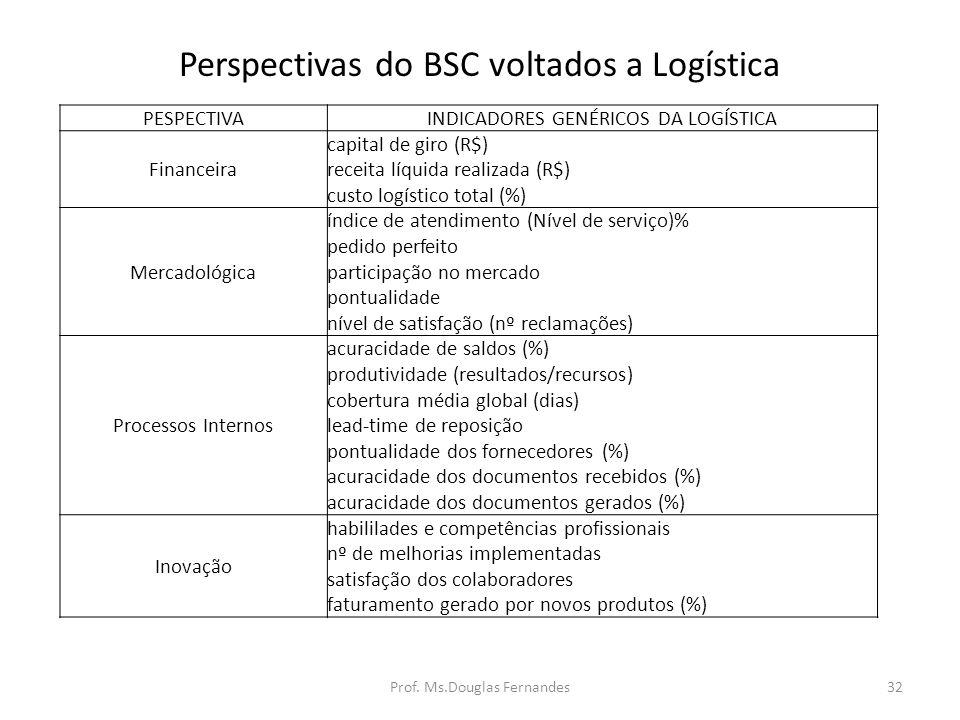 Perspectivas do BSC voltados a Logística