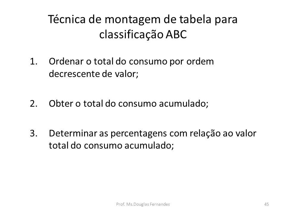 Técnica de montagem de tabela para classificação ABC