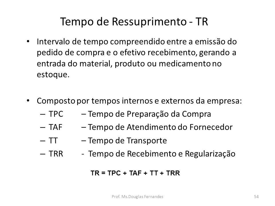 Tempo de Ressuprimento - TR