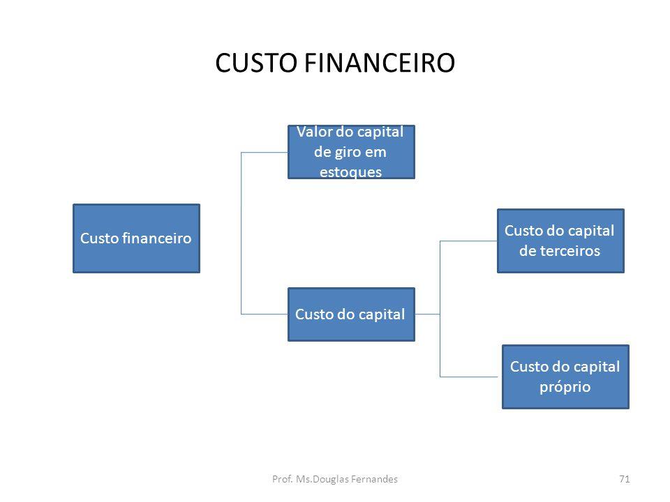 CUSTO FINANCEIRO Valor do capital de giro em estoques Custo financeiro