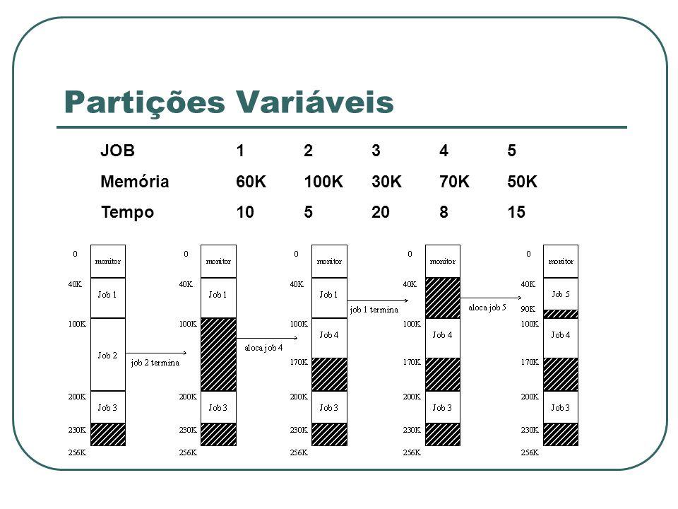 Partições Variáveis JOB 1 2 3 4 5 Memória 60K 100K 30K 70K 50K