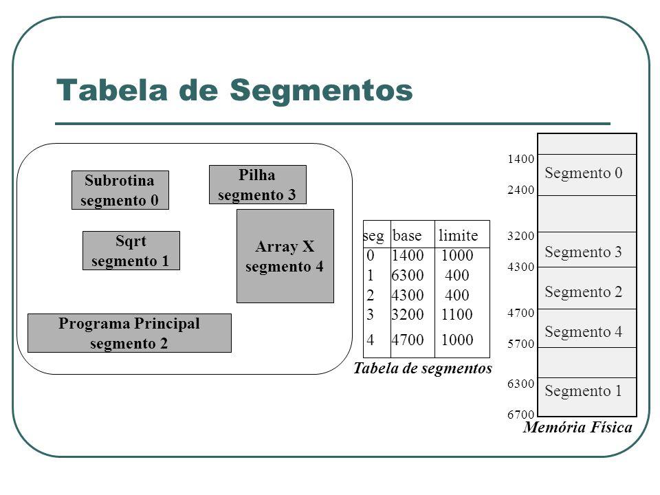 Tabela de Segmentos Segmento 0 Pilha Subrotina segmento 3 segmento 0