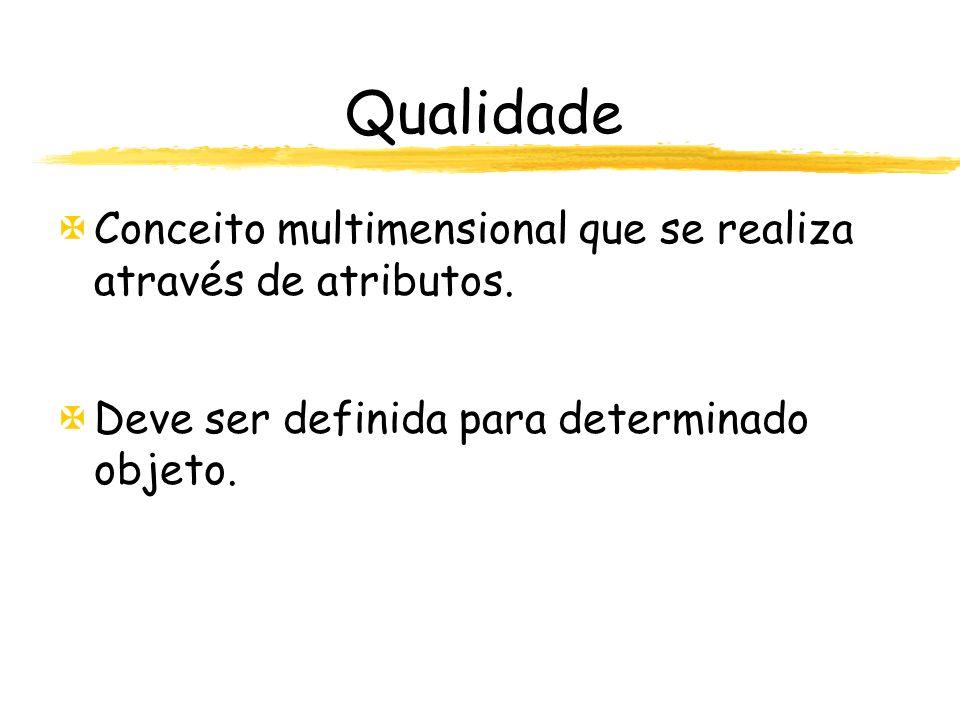 Qualidade Conceito multimensional que se realiza através de atributos.