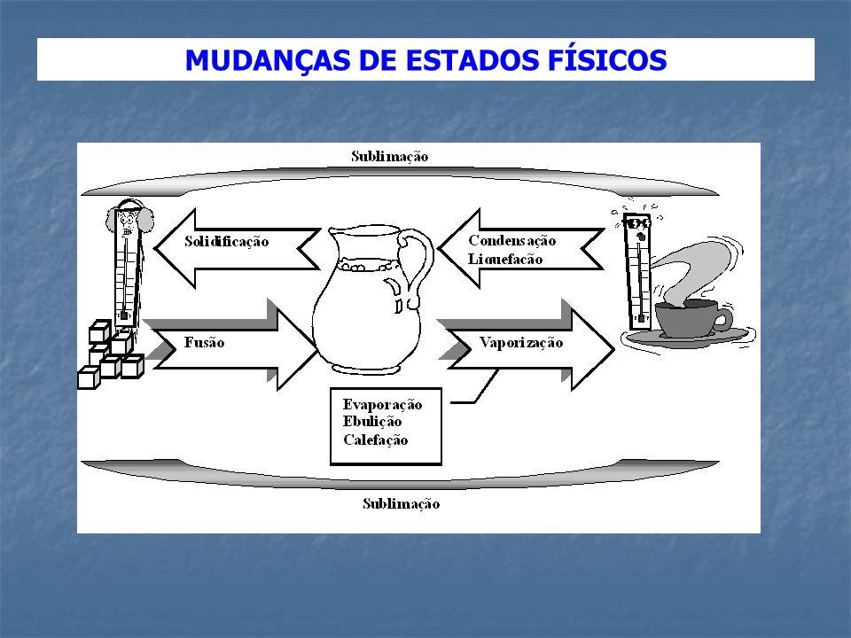 MUDANÇAS DE ESTADOS FÍSICOS