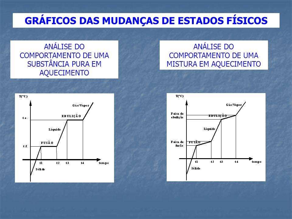 GRÁFICOS DAS MUDANÇAS DE ESTADOS FÍSICOS