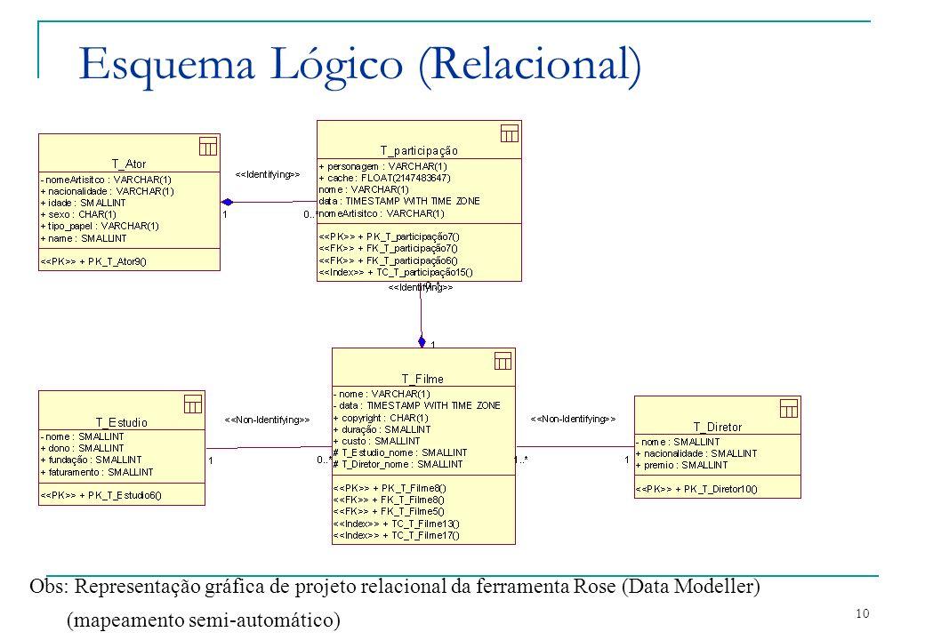 Esquema Lógico (Relacional)