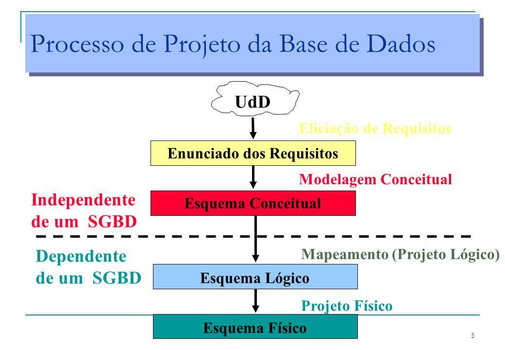Processo de Projeto da Base de Dados