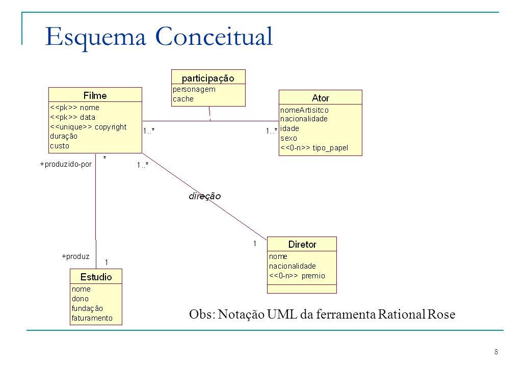 Esquema Conceitual Obs: Notação UML da ferramenta Rational Rose