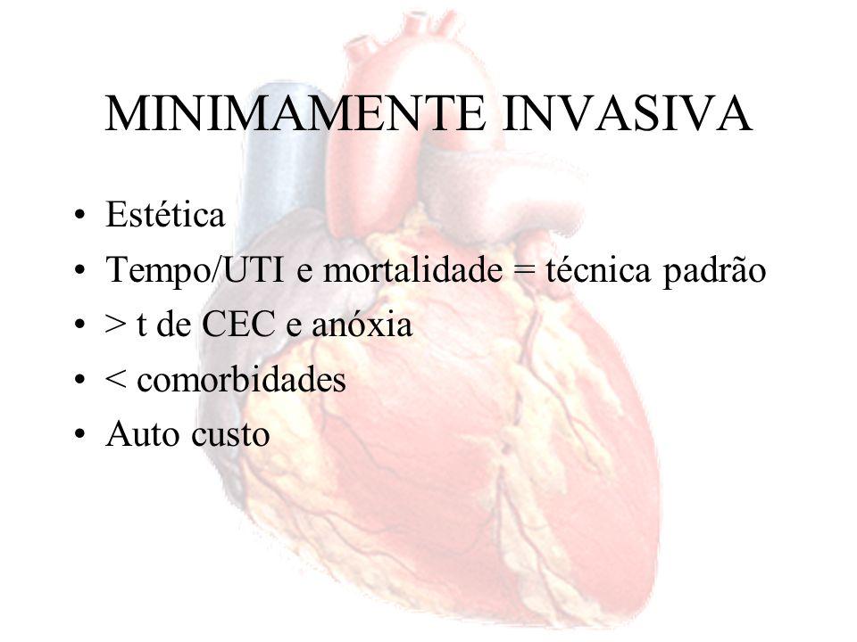 MINIMAMENTE INVASIVA Estética Tempo/UTI e mortalidade = técnica padrão