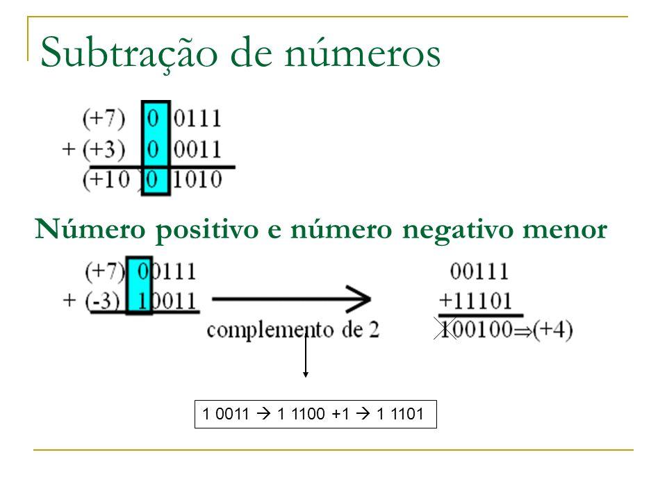 Subtração de números Número positivo e número negativo menor