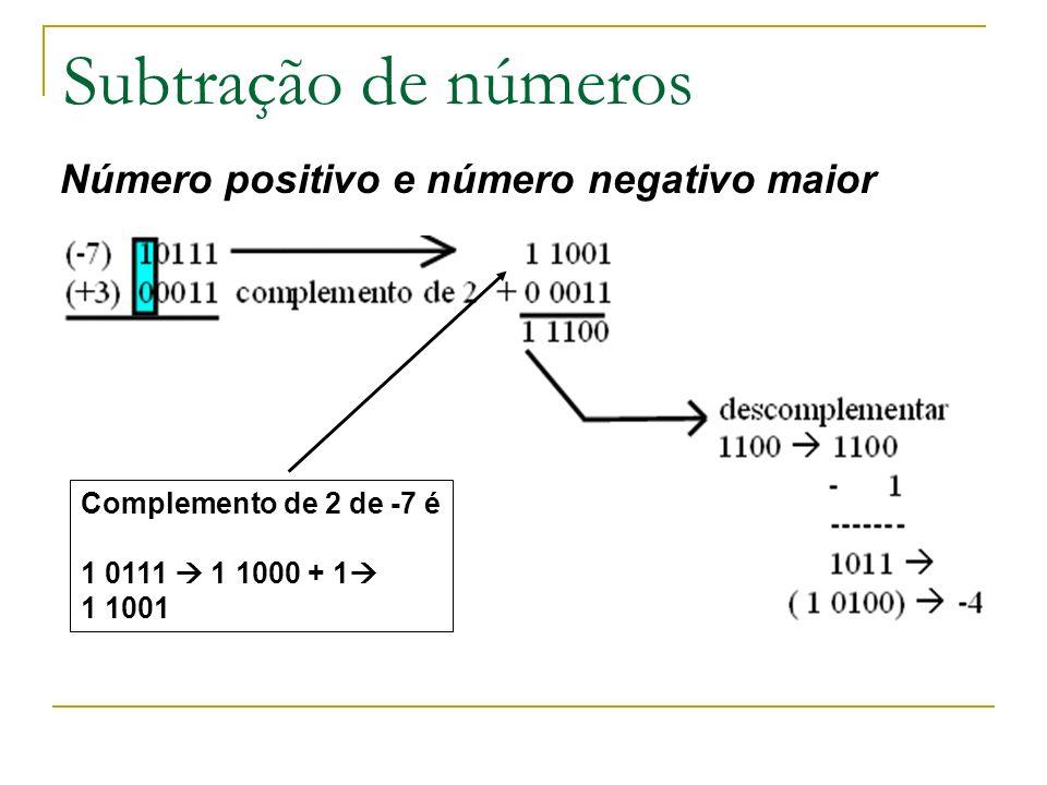 Subtração de números Número positivo e número negativo maior