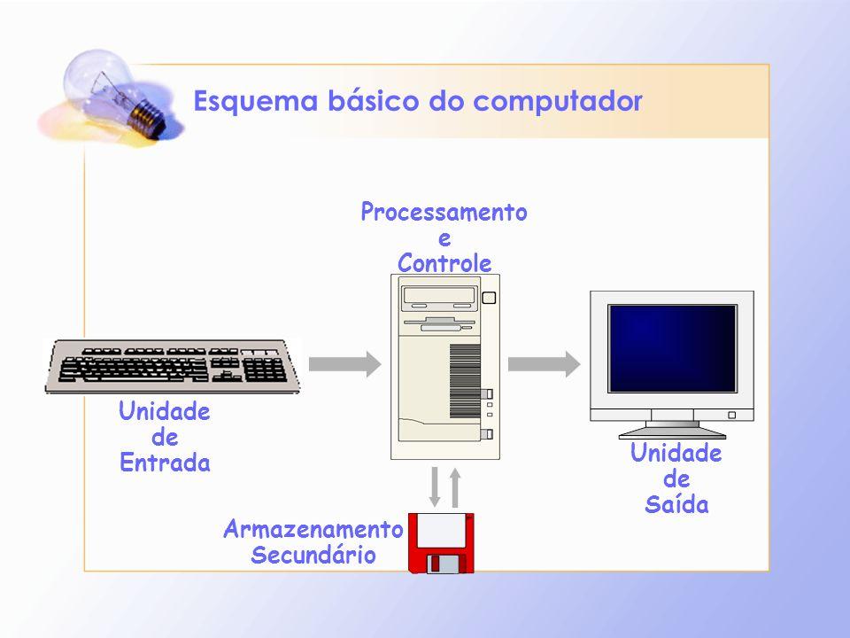 Esquema básico do computador