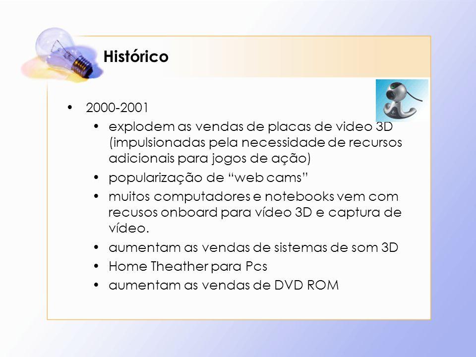 Histórico2000-2001. explodem as vendas de placas de video 3D (impulsionadas pela necessidade de recursos adicionais para jogos de ação)
