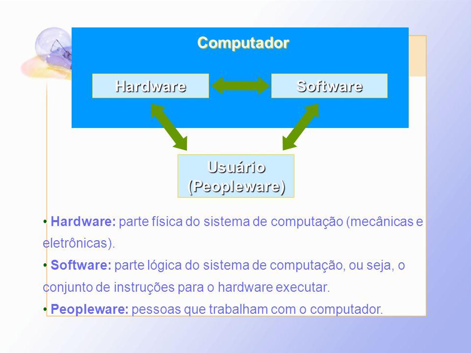 Computador Hardware Software Usuário (Peopleware)