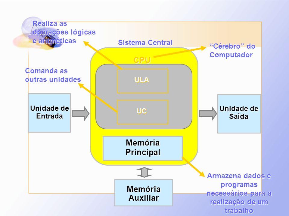 CPU Memória Principal Memória Auxiliar