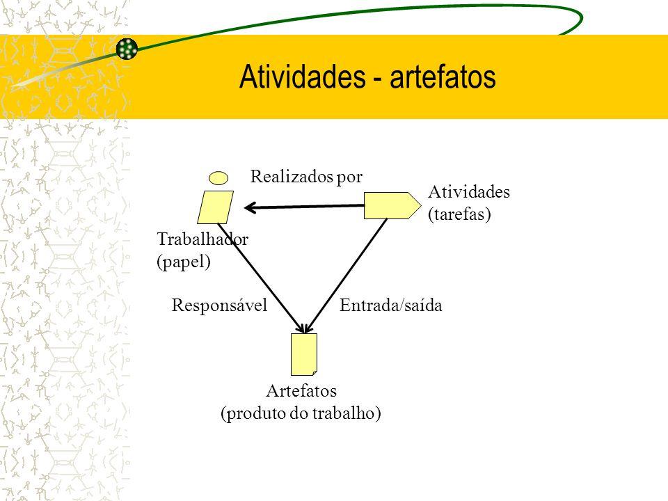 Atividades - artefatos