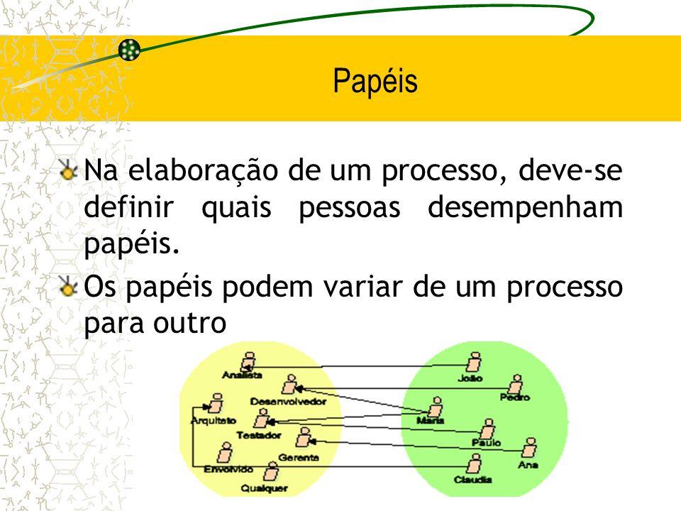 Papéis Na elaboração de um processo, deve-se definir quais pessoas desempenham papéis.