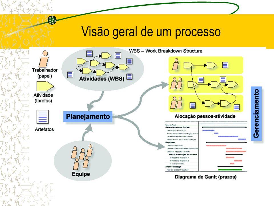 Visão geral de um processo