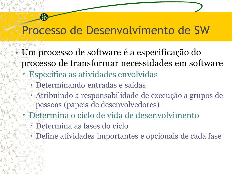Processo de Desenvolvimento de SW