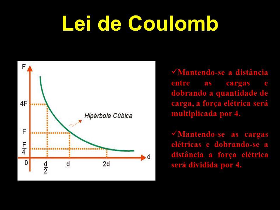 Lei de Coulomb Mantendo-se a distância entre as cargas e dobrando a quantidade de carga, a força elétrica será multiplicada por 4.
