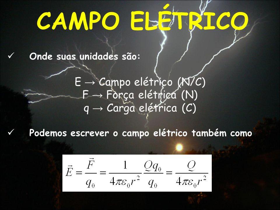 E → Campo elétrico (N/C)