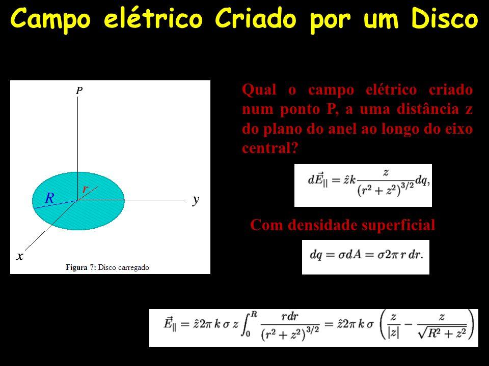 Campo elétrico Criado por um Disco