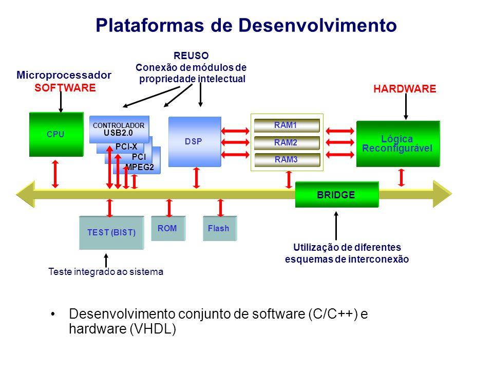 Plataformas de Desenvolvimento