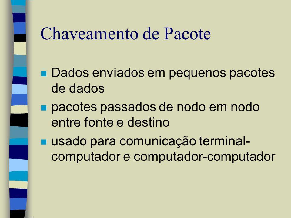 Chaveamento de Pacote Dados enviados em pequenos pacotes de dados