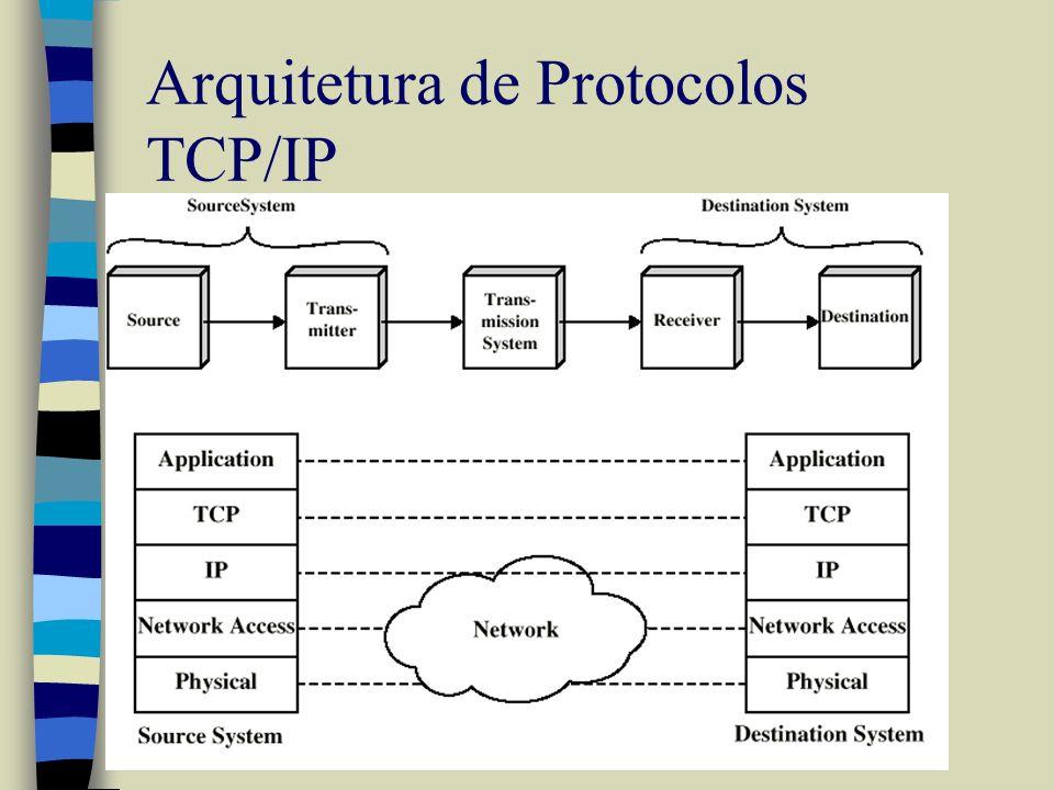 Arquitetura de Protocolos TCP/IP
