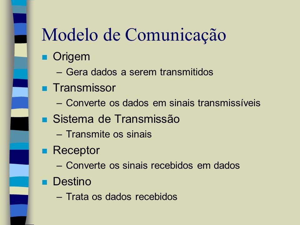 Modelo de Comunicação Origem Transmissor Sistema de Transmissão