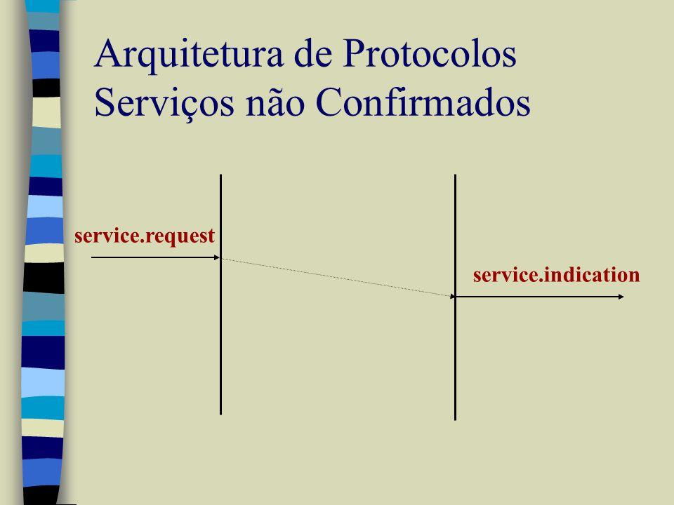 Arquitetura de Protocolos Serviços não Confirmados