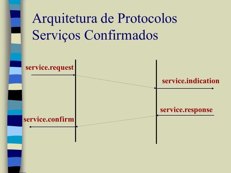 Arquitetura de Protocolos Serviços Confirmados