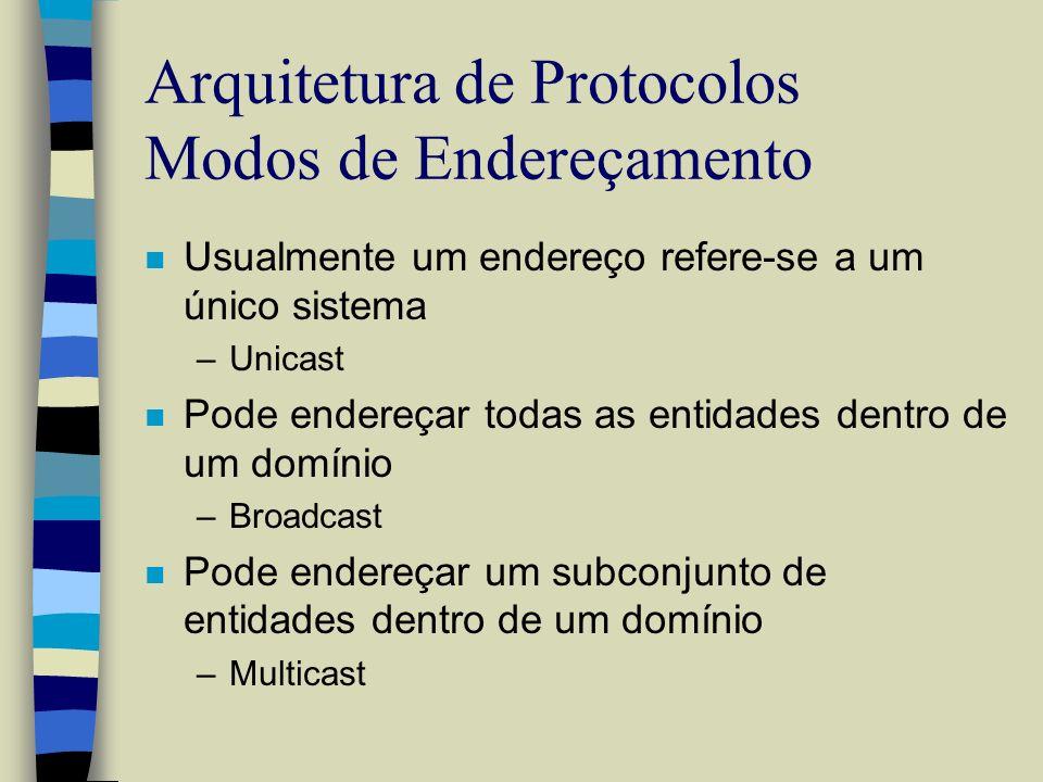 Arquitetura de Protocolos Modos de Endereçamento