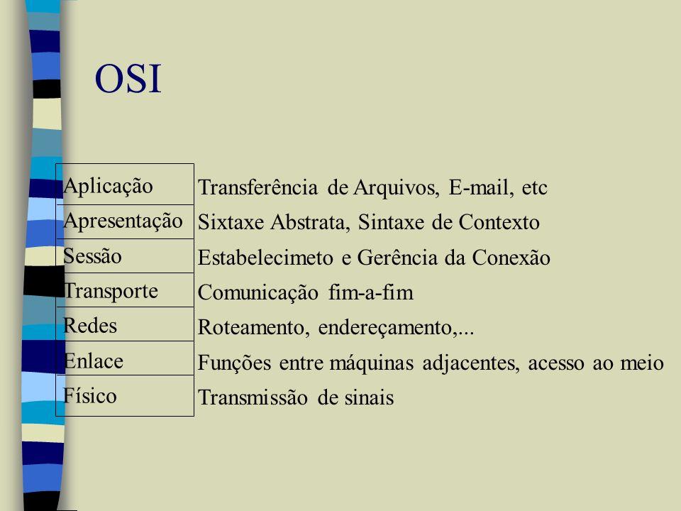 OSI Aplicação Transferência de Arquivos, E-mail, etc Apresentação