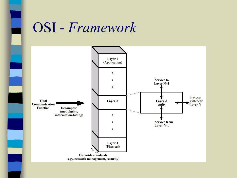 OSI - Framework