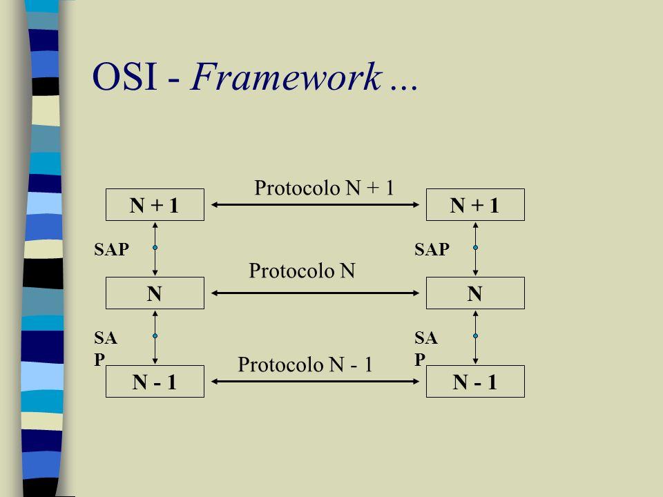 OSI - Framework ... Protocolo N + 1 N + 1 Protocolo N N