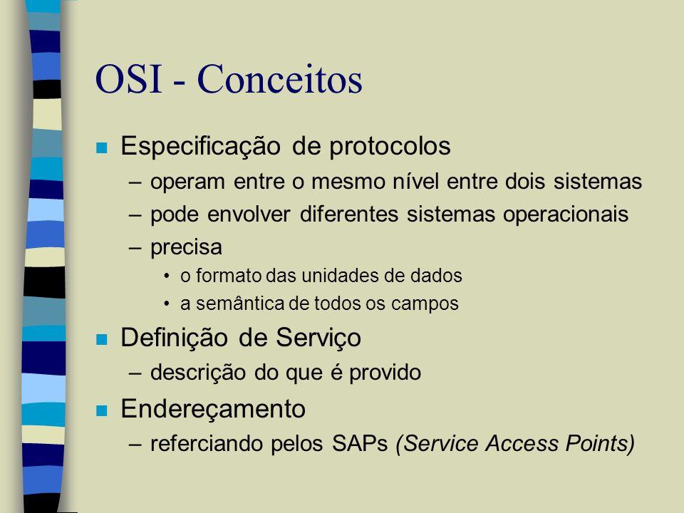 OSI - Conceitos Especificação de protocolos Definição de Serviço