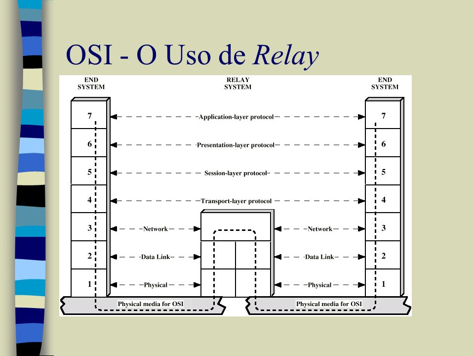 OSI - O Uso de Relay
