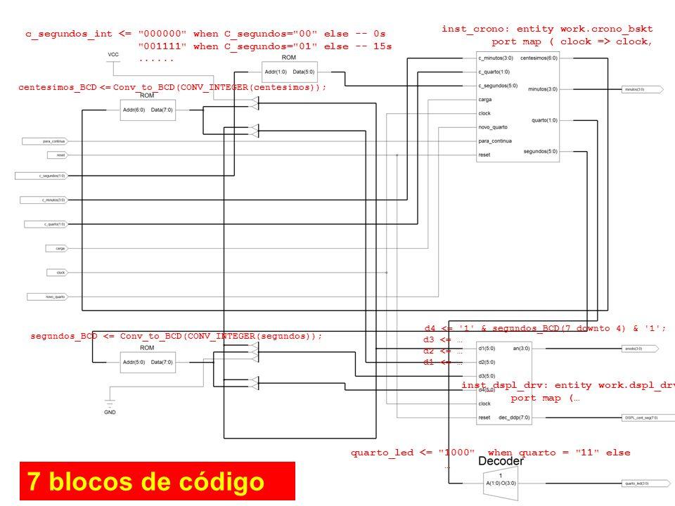 7 blocos de código inst_crono: entity work.crono_bskt