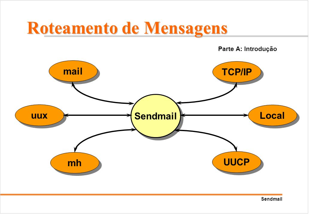 Roteamento de Mensagens