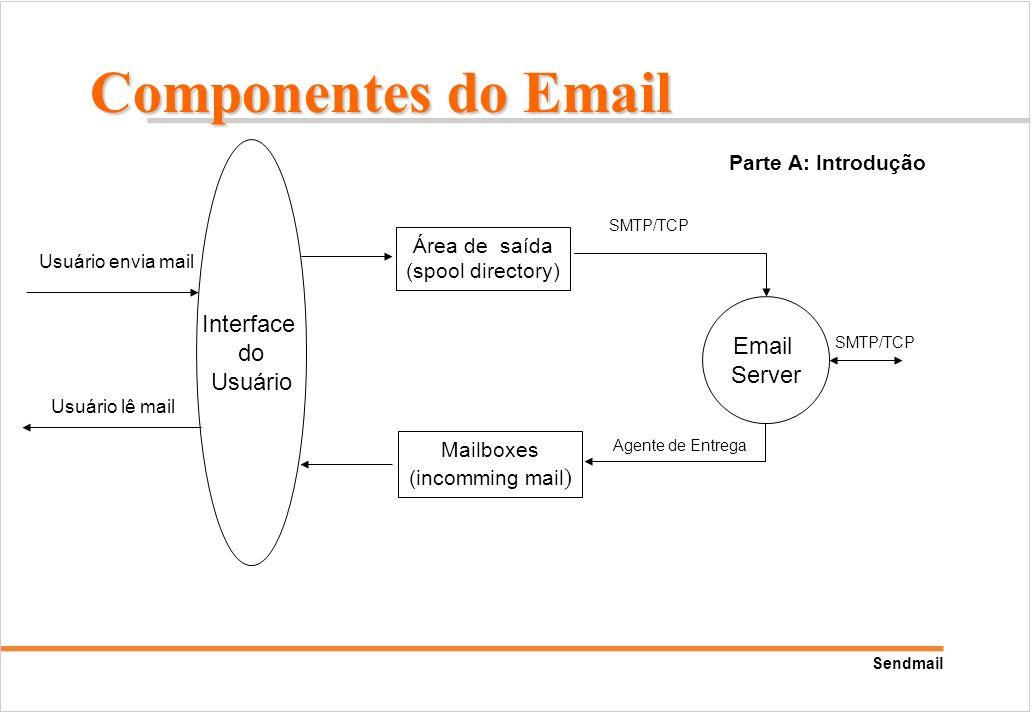 Componentes do Email Interface do Usuário Email Server