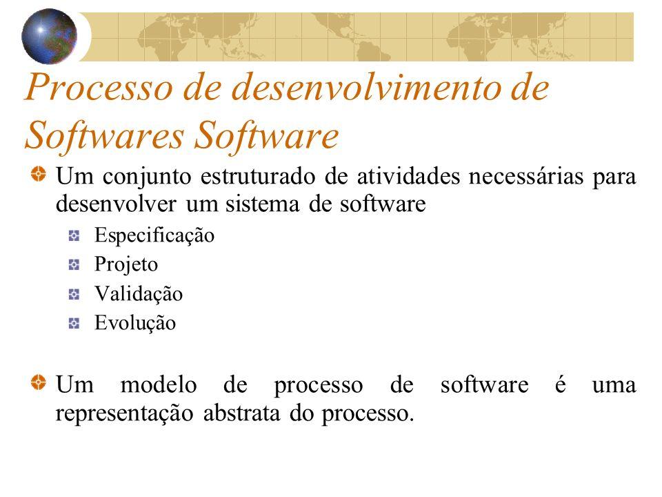 Processo de desenvolvimento de Softwares Software