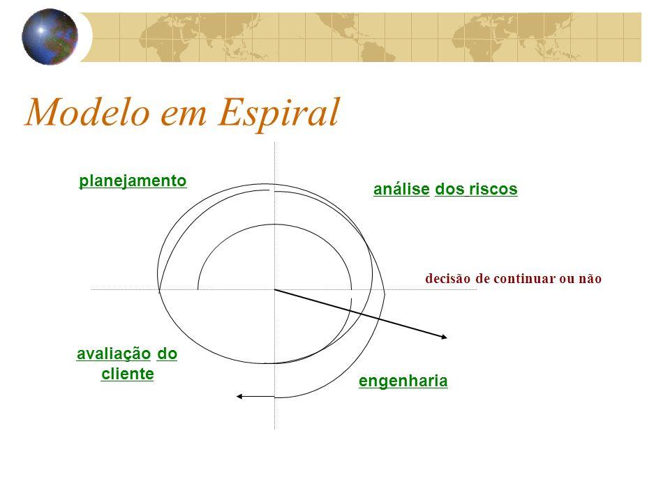 Modelo em Espiral planejamento análise dos riscos