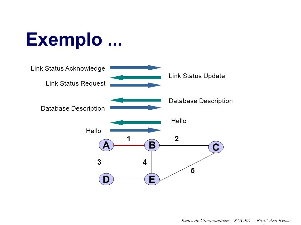 Exemplo ... A B C D E 1 2 3 4 5 Link Status Acknowledge