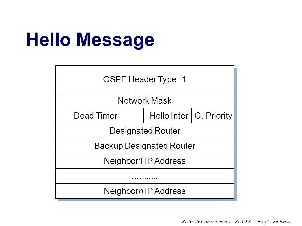 Hello Message OSPF Header Type=1 Network Mask